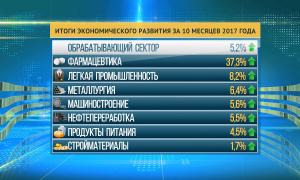 Экономика Казахстана постепенно уходит от сырьевой направленности