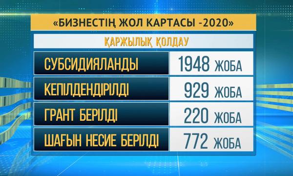 «Бизнестің жол картасы-2020»: жыл басынан бері 1948 жоба субсидияланды