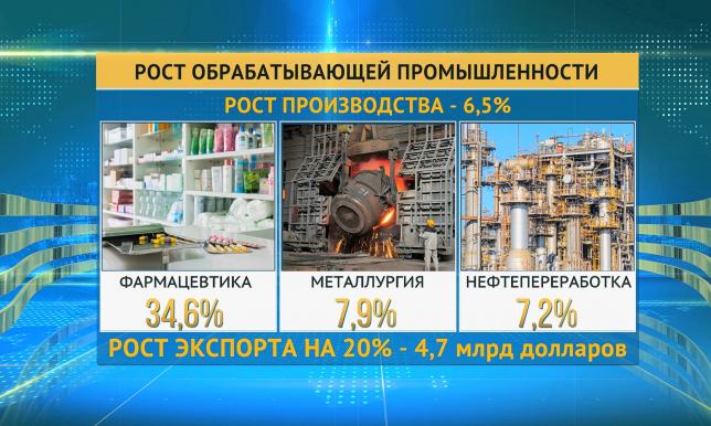 Показатели роста экономики Казахстана повысились