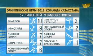 Казахстанские спортсмены завоевали 57 олимпийских лицензий по 9 видам спорта