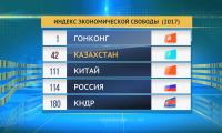 Казахстан занял 42 место по индексу экономической свободы