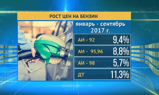 На автозаправочных станциях страны растут цены на бензин