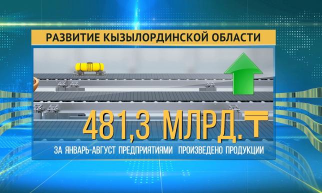 За 8 месяцев в Кызылординской области создано более 8 тысяч новых рабочих мест