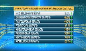 В Казахстане зафиксирован устойчивый рост темпов в сфере жилищного строительства