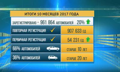 Казахстанцы с начала года зарегистрировали на 20% авто больше, чем в 2016 году