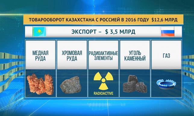 Казахстан и Россия наторговали на 12,6 млрд долларов