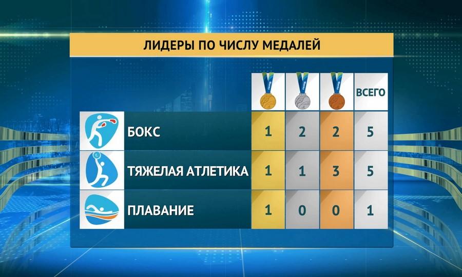 Казахстанская сборная завоевала 17 медалей на Олимпиаде в Рио