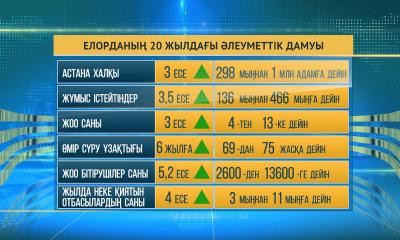 Астанада соңғы 20 жылда халықтың өмір сүру ұзақтығы артқан