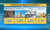 ВВП Казахстана вырос за полгода на 4,2% – МНЭ РК