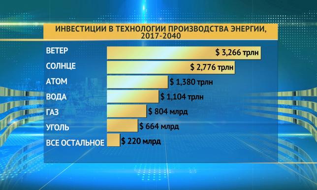 Более 10 триллионов долларов инвестируют страны мира в технологии производства энергии до 2040 года