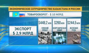Товарооборот между Казахстаном и Россией увеличился почти на 31%