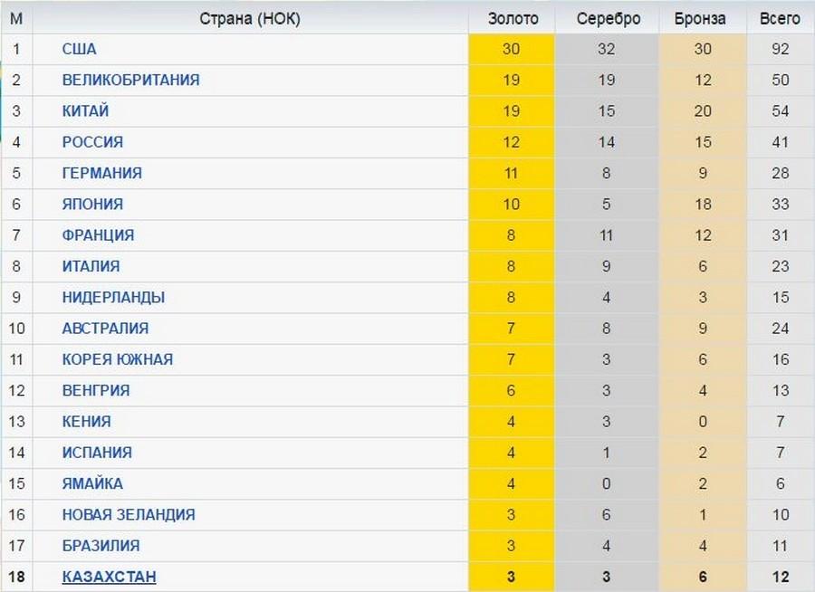 Казахстан находится на 18 месте в общекомандном зачете в Олимпиаде