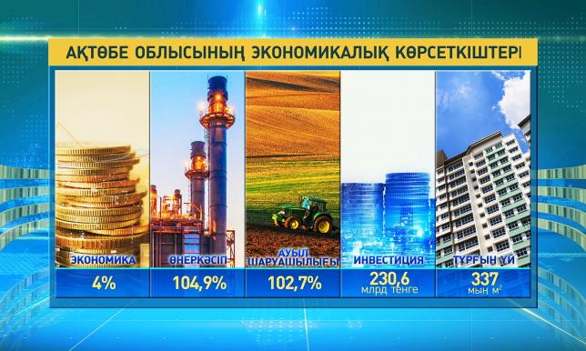 Биылғы 8 ай қорытындысы бойынша Ақтөбе облысының экономикасы 4%-ға өсті