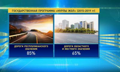 До 2020 года в Казахстане предусмотрена реализация 23-х дорожных проектов